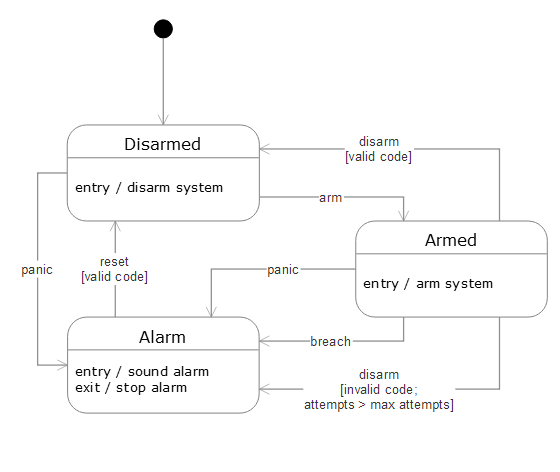 Screen Transition Diagram By Code - Machine Repair Manual on